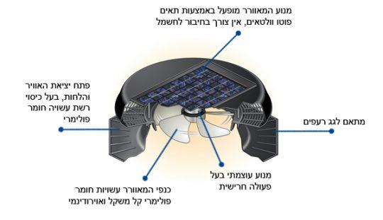 טכנולוגיה מתקדמת וירוקה 1